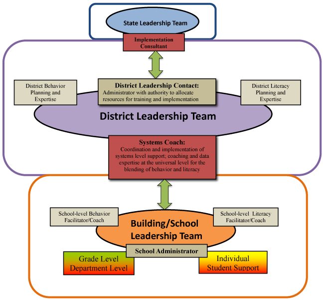 cde_mtss_teaming-framework