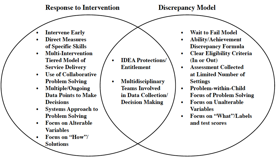 rti_comparison-to-discrepancy-model_venn
