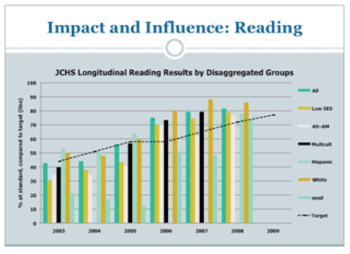 ks_graph_reading_impact_influence