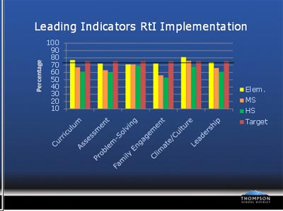 Leading_indicators